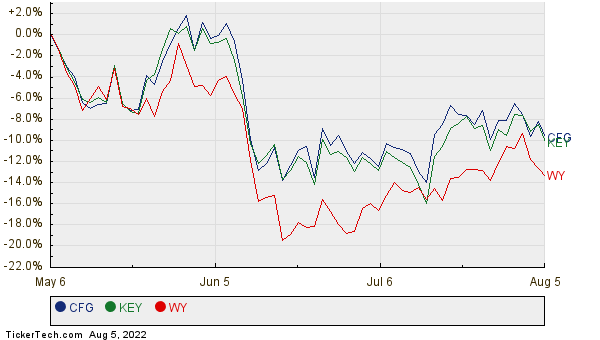 CFG, KEY, and WY Relative Performance Chart