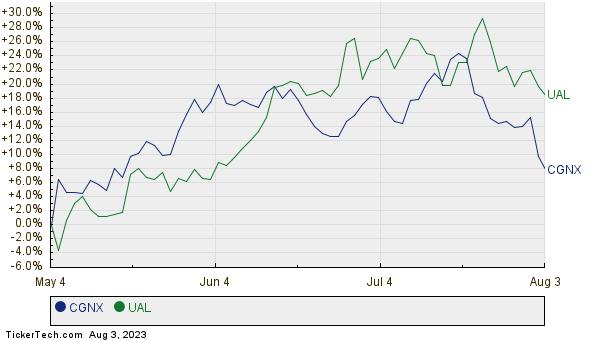 CGNX,UAL Relative Performance Chart