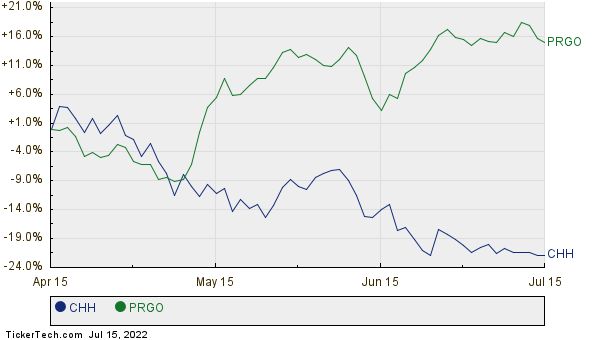 CHH,PRGO Relative Performance Chart