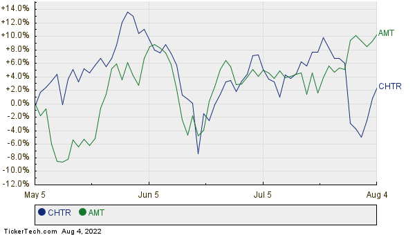 CHTR,AMT Relative Performance Chart