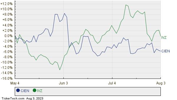 CIEN,IVZ Relative Performance Chart