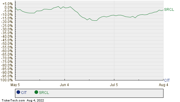 CIT,SRCL Relative Performance Chart