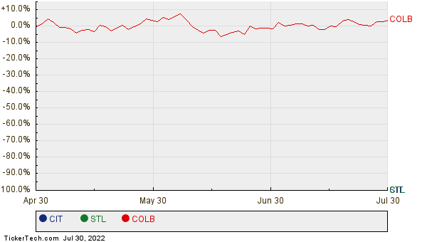 CIT, STL, and COLB Relative Performance Chart