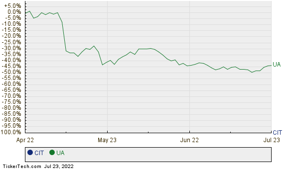 CIT,UA Relative Performance Chart