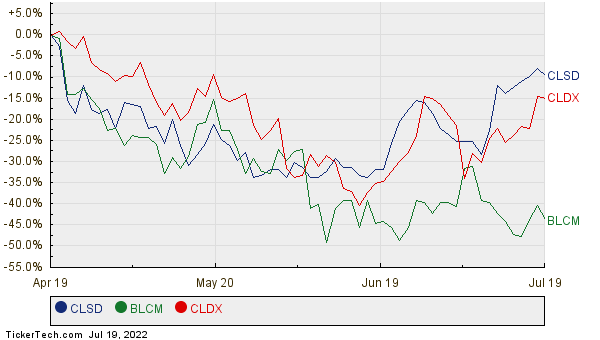 CLSD, BLCM, and CLDX Relative Performance Chart