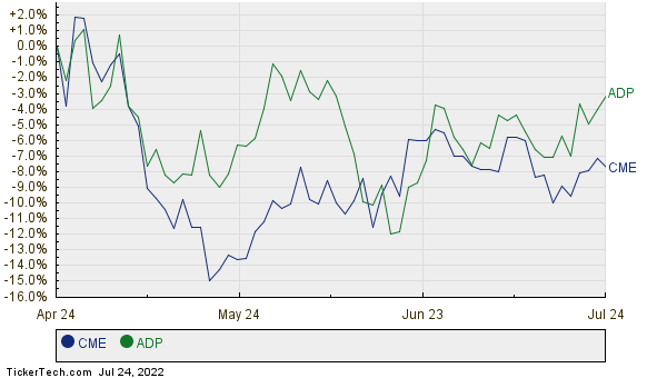 CME,ADP Relative Performance Chart