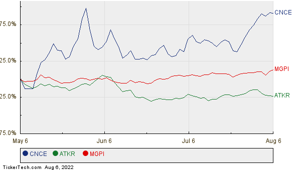CNCE, ATKR, and MGPI Relative Performance Chart