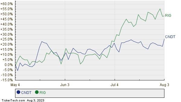 CNDT,RIG Relative Performance Chart
