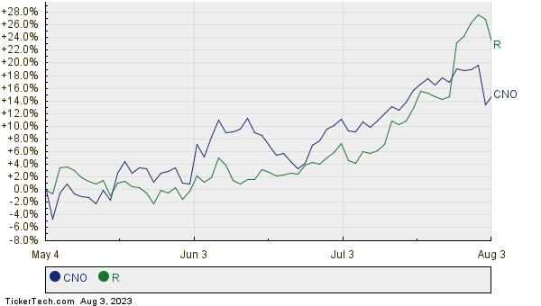 CNO,R Relative Performance Chart