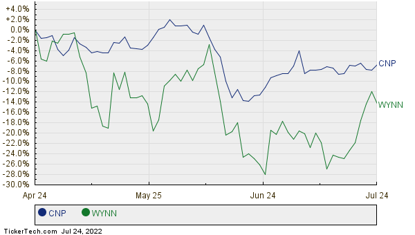 CNP,WYNN Relative Performance Chart