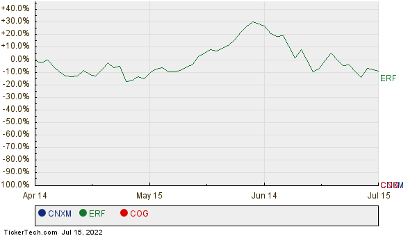 CNXM, ERF, and COG Relative Performance Chart