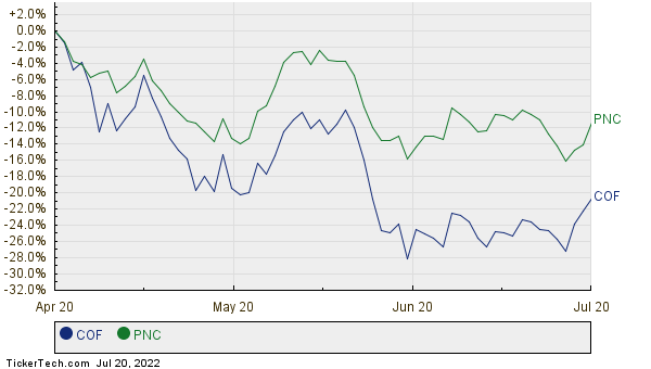 Capital One Financial Moves Up In Market Cap Rank, Passing PNC