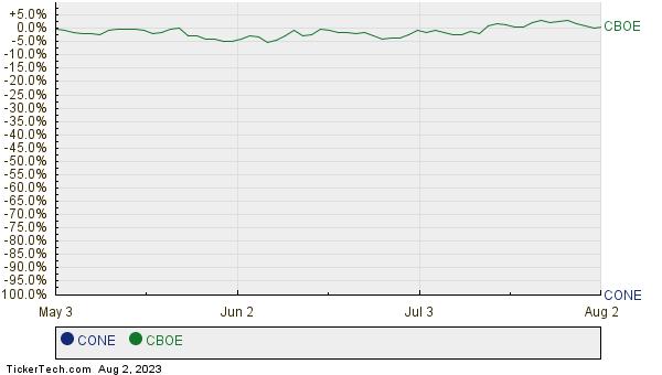 CONE,CBOE Relative Performance Chart
