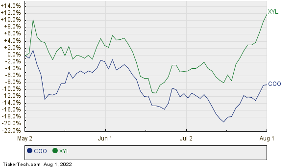 COO,XYL Relative Performance Chart