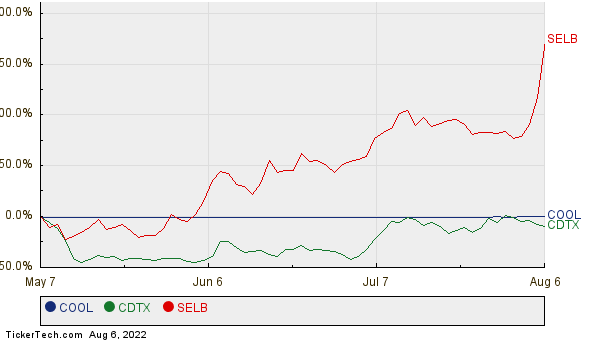COOL, CDTX, and SELB Relative Performance Chart