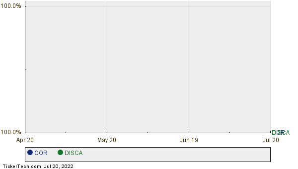 COR,DISCA Relative Performance Chart