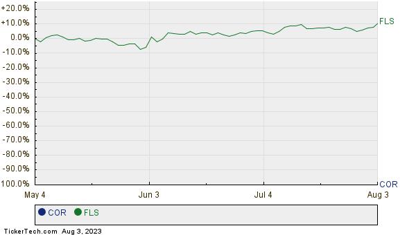 COR,FLS Relative Performance Chart