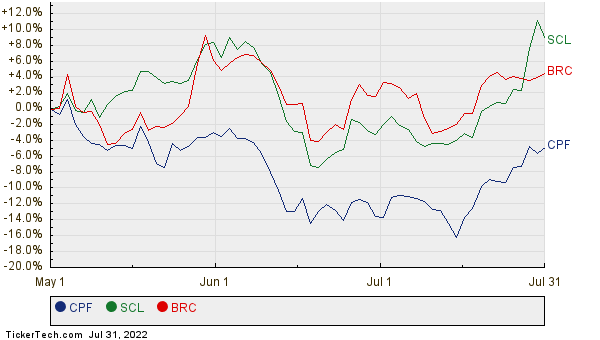 CPF, SCL, and BRC Relative Performance Chart