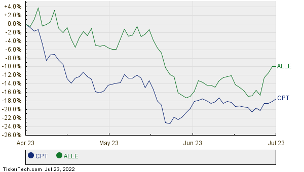 CPT,ALLE Relative Performance Chart