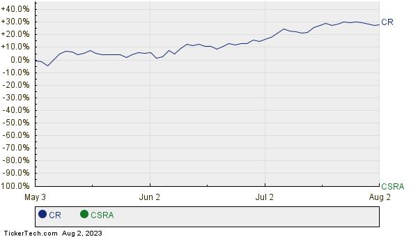 CR,CSRA Relative Performance Chart