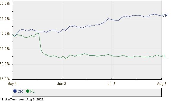 CR,FL Relative Performance Chart