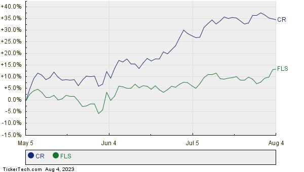 CR,FLS Relative Performance Chart
