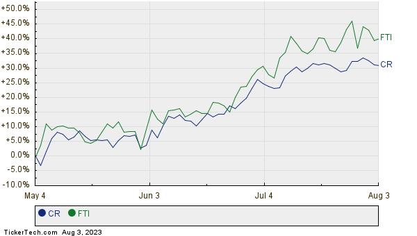 CR,FTI Relative Performance Chart