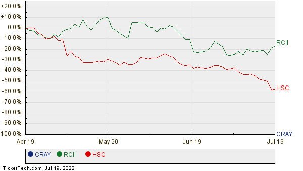 CRAY, RCII, and HSC Relative Performance Chart