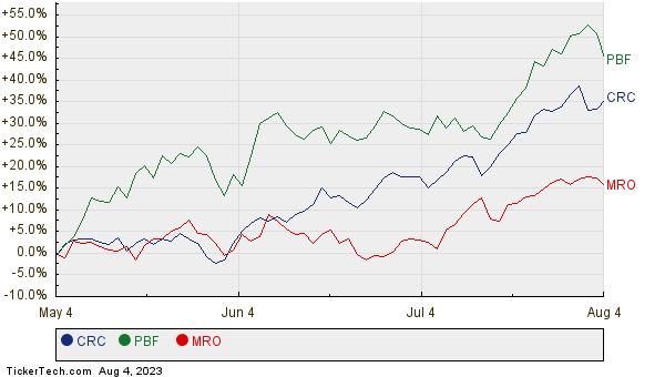 CRC, PBF, and MRO Relative Performance Chart