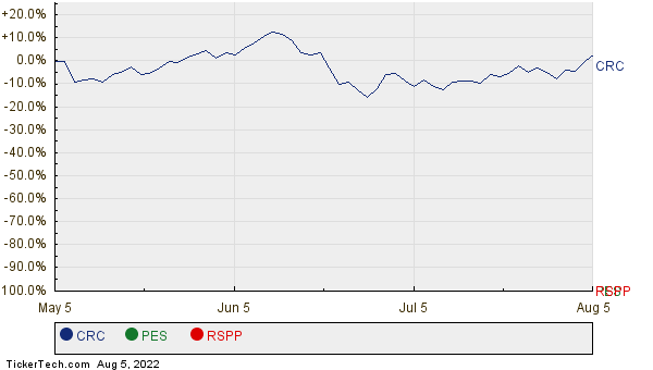 CRC, PES, and RSPP Relative Performance Chart
