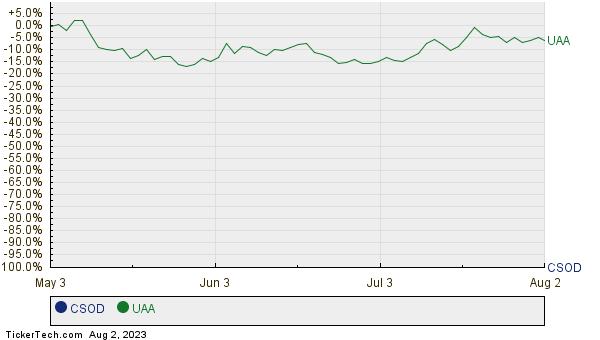 CSOD,UAA Relative Performance Chart