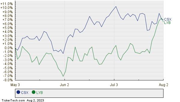 CSX,LYB Relative Performance Chart