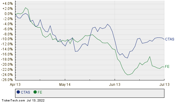 CTAS,FE Relative Performance Chart