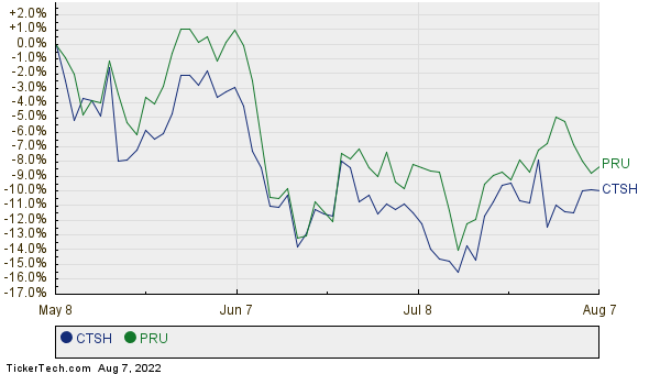 CTSH,PRU Relative Performance Chart