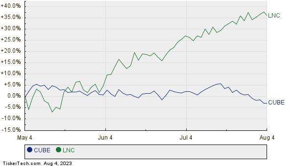 CUBE,LNC Relative Performance Chart