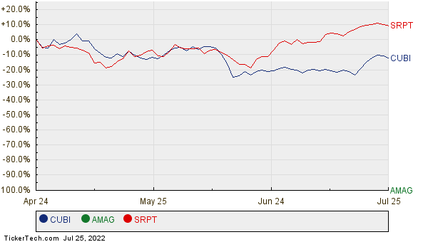 CUBI, AMAG, and SRPT Relative Performance Chart