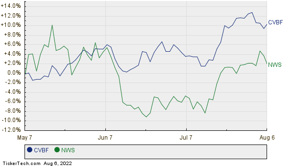 CVBF,NWS Relative Performance Chart