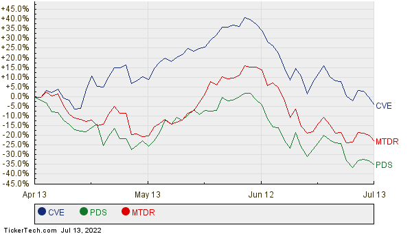 CVE, PDS, and MTDR Relative Performance Chart