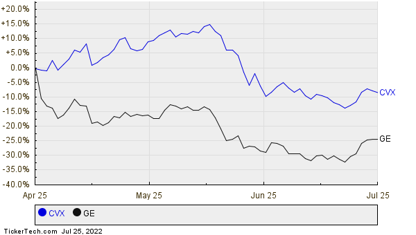 CVX,GE Relative Performance Chart