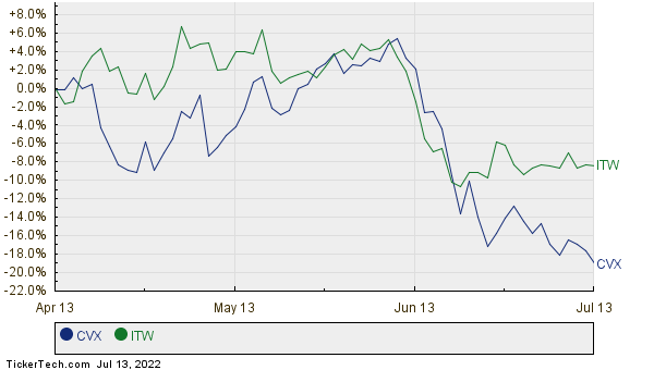 CVX,ITW Relative Performance Chart