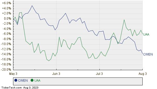 CWEN,UAA Relative Performance Chart