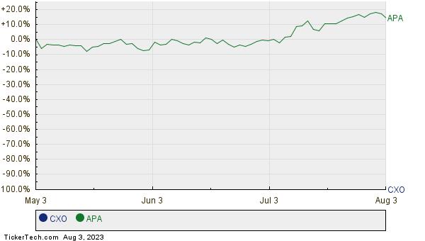 CXO,APA Relative Performance Chart