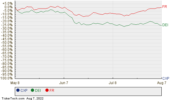 CXP, DEI, and FR Relative Performance Chart