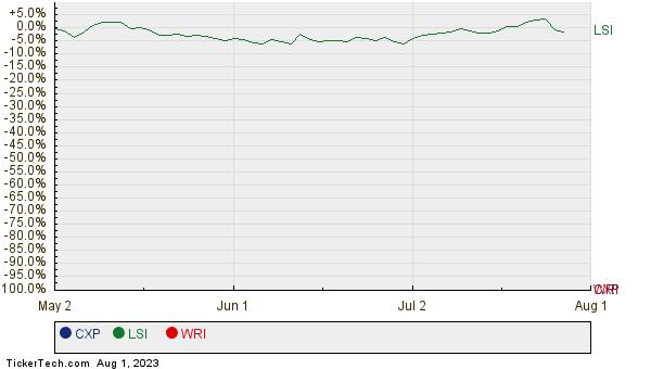 CXP, LSI, and WRI Relative Performance Chart
