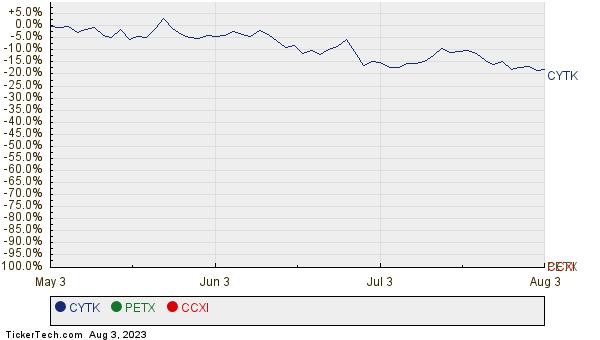 CYTK, PETX, and CCXI Relative Performance Chart