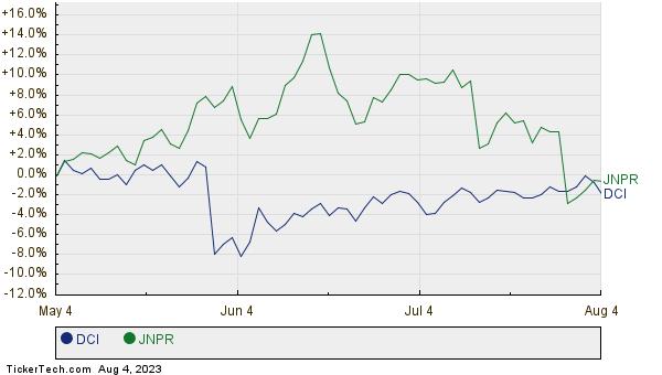 DCI,JNPR Relative Performance Chart