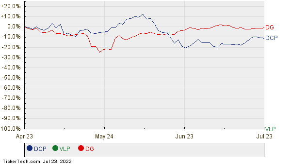 DCP, VLP, and DG Relative Performance Chart