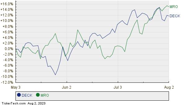DECK,MRO Relative Performance Chart