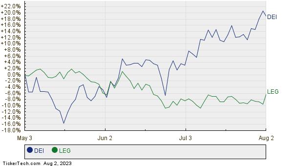 DEI,LEG Relative Performance Chart