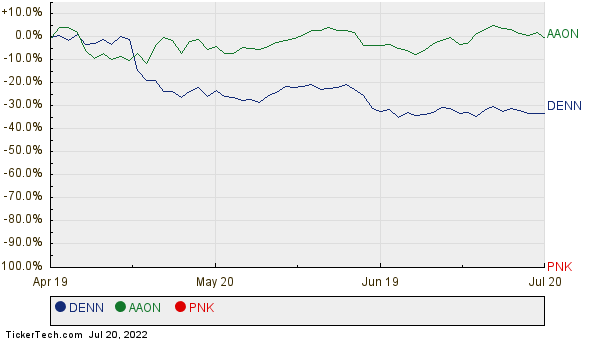 DENN, AAON, and PNK Relative Performance Chart